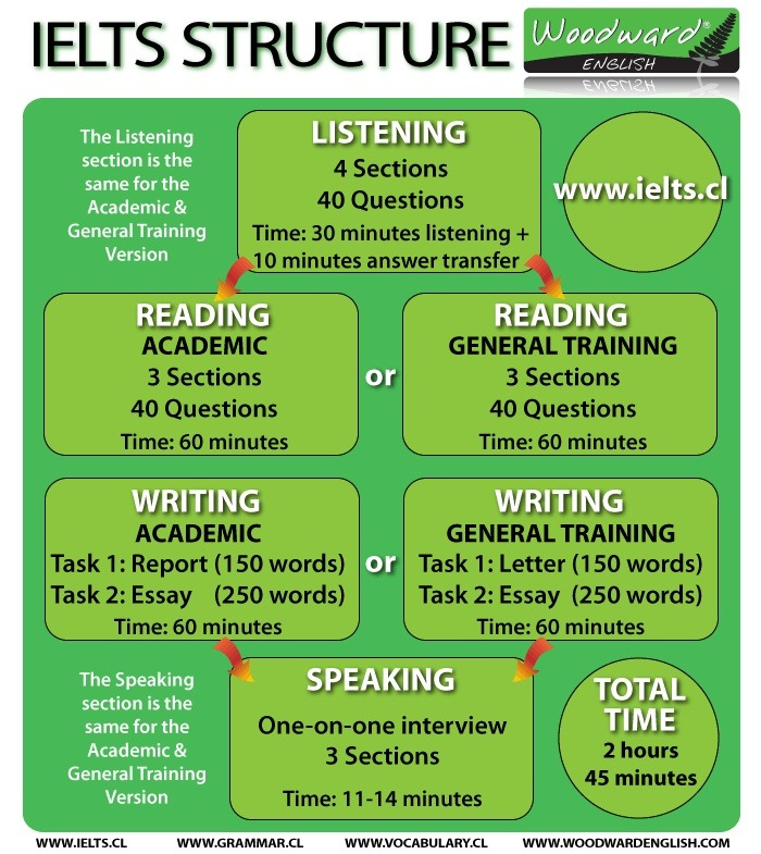Interested in IELTSDo you want to go write the IELTS test? Here is the run down of the test! View Post