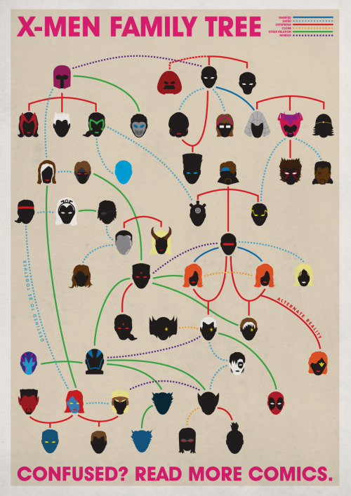 bellechere:   The X-Men Family Tree Find the Summers Family Tree here  I looooove this. I kind of want it in poster form.
