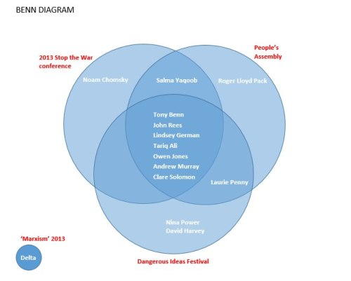 novaramedia:  A 'Benn Diagram' showing the vast array of speakers for upcoming leftist events (courtesy of David Broder)