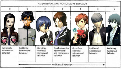 solarcrown:  I'd have incidental heterosexual behavior for Yu too.