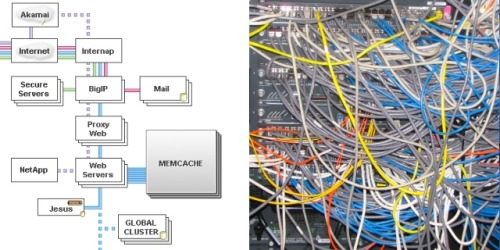 A clean diagram of a network setup, juxtaposed with a mess of network cabling