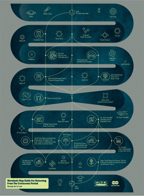 laughingsquid:  Wormhole Map, A Handy Guide For Time Travelers Returning From the Cretaceous Period