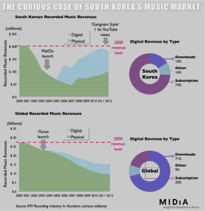 (via The Curious Case of the South Korean Music Market | Music Industry Blog)