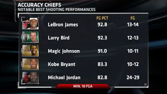 via Truehoop This is a LeBron-centric graphic and kudos to him for being, you know, the best player on the planet. But MJ, 24-29. Everyone else on this list put up 14 shots max. But 24 for 29!