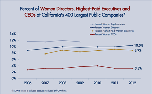 Which Companies Support Women In Leadership And In The Boardroom? (vía Women 2.0 » )