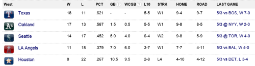 The AL West whitewashed the AL East tonight, not giving up a single run to the entire division. (Excluding the Astros)