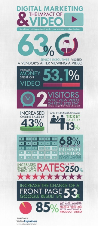The Impact of Video on Digital Marketing