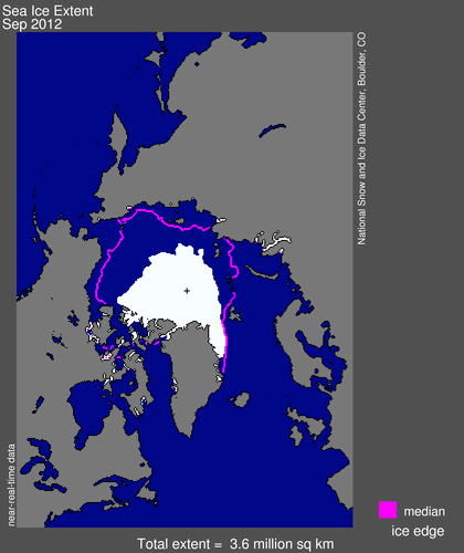 The Artic's Shrinking Ice Cover  Sea ice is any form of ice found at sea that originated from the freezing of sea water. It is the most visible feature of the Arctic Ocean, with its extent waxing and waning with the seasons. Ice thickness is highly variable, ranging from a thin veneer to tens of meters. While the existence of sea ice reflects the cold conditions inherent to high latitudes, sea ice also strongly modulates the energy budget and climate of the Arctic and beyond, particularly because it is white, and hence reflects much of the sun's energy back to space (it has a high albedo) and also through acting as a lid, insulating the underlying ocean from a generally much colder atmosphere. Historically, at its maximum extent in March, Arctic sea ice covered an area more than 15 million square kilometers, somewhat less than twice the size of the contiguous United States. The minimum extent, occurring in September, the end of the melt season, was typically around 7.0 x106 km2. However, as assessed over the modern satellite record spanning 1979 to the present, Arctic sea ice extent exhibits downward linear trends for all months, weakest in winter and strongest for September. The downward September trend appears to have accelerated over the past decade. Through 2001, the September trend stood at -7.0% per decade. Through 2012, it was more than twice as large at -14.3% per decade. The six lowest September extents in the satellite record have all occurred in the past six years, with September of 2012 setting a new low mark. Decreased summer ice extent has been accompanied by large reductions in winter ice thicknesses that are primarily explained by changes in the ocean's coverage of thick multiyear ice (MYI). MYI is ice that has survived at least one summer melt season. In the mid-1980s, MYI accounted for 70% of total winter ice extent, whereas by the end of 2012 it had dropped to less than 20%. At the same time the proportion of ice older than 5 years declined from 50% of the MYI pack to less than 8%. Ice loss is also contributing to strong rises in Arctic air temperature during autumn and winter, not just at the surface, but extending through a considerable depth of the atmosphere. As discussed, sea ice acts as a lid, insulating the underlying ocean from a generally much colder atmosphere. With less ice, the insulating effect is weaker, so heat can readily be transferred from the ocean to the atmosphere above. This strong warming, termed Arctic amplification, is starting to extend beyond areas of ice loss to influence Arctic land areas. Continued loss of the ice cover is in turn likely to impact on patterns of atmospheric circulation and precipitation not just within the Arctic, but into middle latitudes; there is evidence that this is already occurring. The basic reason for this is that the outsized warming of the Arctic changes the atmospheric stability and temperature differences between the Arctic and lower latitudes. Finally, as the ice cover retreats, the Arctic is becoming more accessible for marine shipping as well as oil and natural gas exploration, increasing the economic and strategic importance of the region.