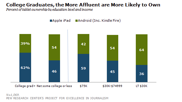 Report: iPad Owners More Educated, Affluent Than Android Tablet Owners The  Pew Research Center's Project for Excellence in Journalism released a report on the mobile news consumption habits of US young adults. Not only are iPad owners more educated, there are some very interesting findings that have practical implications for news publishers, too.