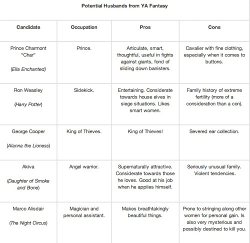 Potential Husbands from YA Fantasy: A Comparison Chart There's a lot more where this came from! See the rest at Book Riot.