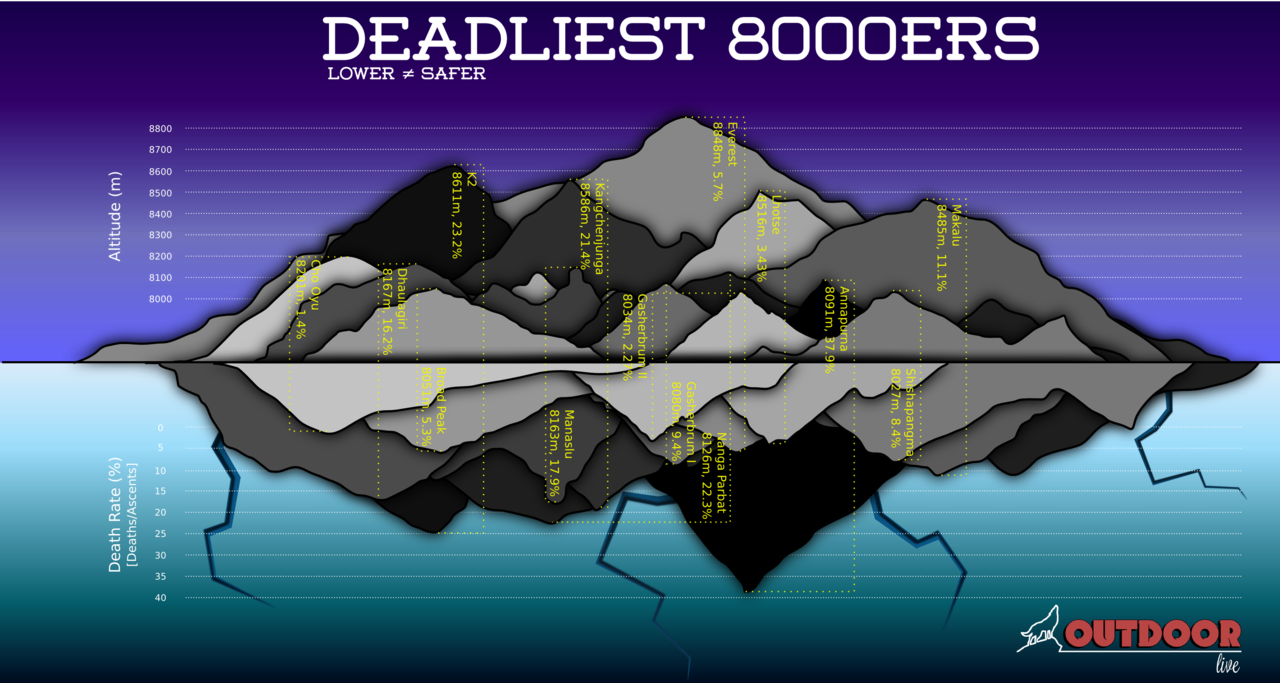 Deadliest 8000ers infographic Every year in May, the Everest summit season is on and for outdoor lovers, a lot of action is to be seen coming from the highest peaks in the world. Many great chroniclers are covering the action in the Himalaya via their blogs (Alan Arnette, Kraig Beckler) and providing regular updates on the progress of the teams. Unfortunately, every season has its share of drama and we've already witnessed some accidents leading to the death of mountaineers and sherpas. Mountains are dangerous and when looking at the climbing history of the 8000ers, you can easily see how precarious adventuring there can be. Good luck to all of the climbers, stay safe! Data source: 8000ers.com I hope this infographic is informative and that you've enjoyed it. Don't forget to follow us on Twitter or Facebook to discover more outdoor news. Feel free to share this post on your social networks too.