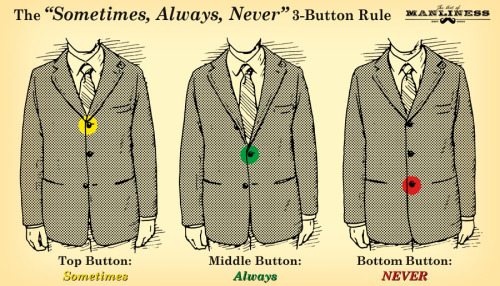 The Sometimes, Always, Never 3-Button Rule #StyleRules