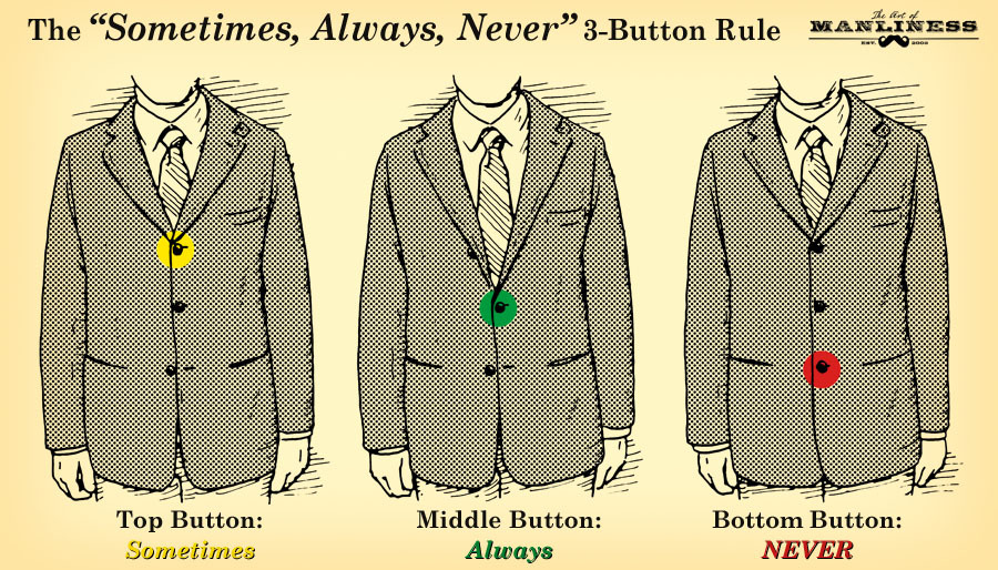The Sometimes, Always, Never 3-Button Rule  it's sometimes appropriate to have the top button buttoned along with the middle one (a stylistic decision — if the lapel is flat, it can look good to button it; if the lapel rolls over and hides the top button, only button the middle one), it's always appropriate to have the middle button buttoned (the middle button pulls the jacket together at your natural waist and lets the bottom naturally flare out around your hips), and you should never button the last button (doing so messes up the intended tailoring and flare offered by the middle button).