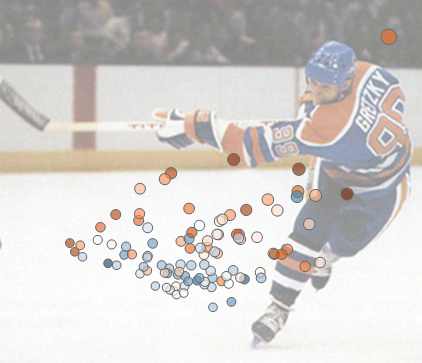 Very cool dataviz about hockey great Wayne Gretzky.