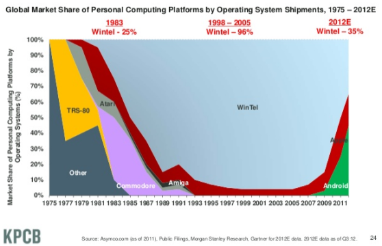 The graph shows the dramatic shift away from Windows-powered Intel machines (Wintel) in the past few years. Apple drove a wedge into the Wintel monopoly, but it's Google's Android OS that's really eating Microsoft's lunch. Since Q4 2010, combined shipments of tablets and smartphones have exceeded the number of PCs shipped, Meeker reports, and that trend shows no sign of reversing. Other tidbits: Meeker's data show 2.4 billion Internet users worldwide, a number that's still growing eight percent yearly. There are 1.1 billion smartphone subscribers worldwide — but that's still just 17 percent of the global cellphone market. 29 percent of adults in the U.S. now own either a tablet or an e-reader. Mobile devices now account for 13 percent of worldwide Internet traffic, up from 4 percent in 2010. Mobile app and advertising revenue has grown at an annual rate of 129 percent since 2008, and now tops $19 billion. Mobile traffic app Waze has been adding users faster than all GPS makers combined have sold personal navigation units, and it's been that way since the beginning of 2012. (via Mary Meeker releases stunning data on the state of the Internet | VentureBeat)