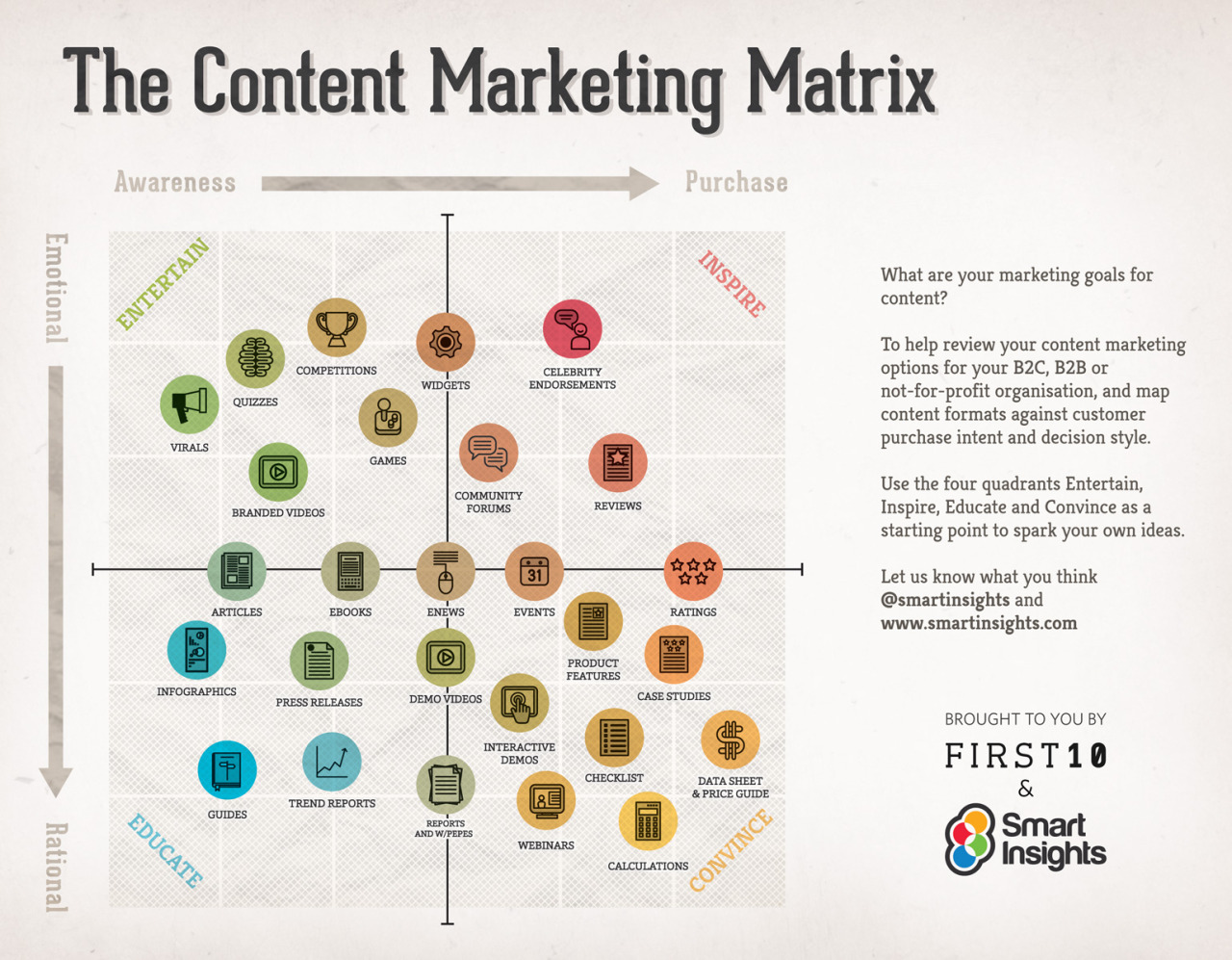 kdnewman:  The content marketing matrix