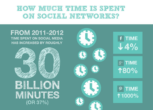 "unionmetrics:  How much time is spent on social networks? | From iAcquire & Survey Monkey's study:   ""From 2011-2012 time spent on social media has increased by roughly 30 billion minutes (or 37%). You may have thought Facebook increased the most, however there was a 4% dip in user visiting the site. However, Pinterest's visits increased by 1000% (that is a whole lot of pins). This is a useful insight because it shows the social media market is not solely Facebook, a social media strategy needs to be holistic and flexible."""