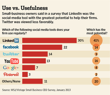 """Small Firms Say LinkedIn Works, Twitter Doesn't"" via The Wall Street Journal While I am sure LinkedIn is working for folks, this graph and the accompanying article miss the point.  What should be of more interest to small businesses is what are the measurable objectives of using social media and how to achieve those objectives. First, the usefulness of any social media tool is a function of the goals of the social media effort, the nature of the business, and the strengths of the tool.  After all, a professional services firm selling to businesses is going to have much different needs and audience than a Korean taco food truck business. Second, any social media effort should clearly result in measurable  impact to the business.  Page views and likes and retweets are not results, they are merely inputs to tracking more pertinent metrics such as revenue, customer acquisition and retention."