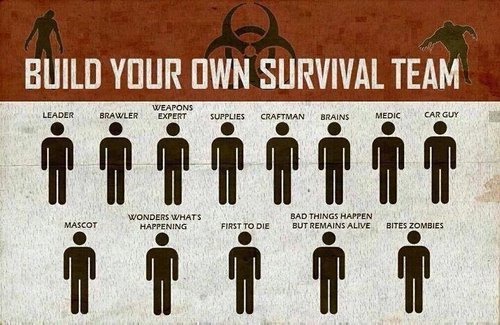How to structure a Zombie Apocalypse Survival Team …