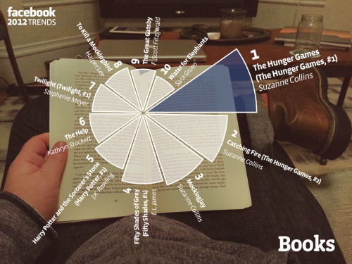 mrmullin:  The top books of 2012, according to Facebook.  This list actually makes me really, really sad. Yes, I've read every one of the top ten but there are soooo many books you should read before Twilight, The Hunger games or 50 shades. Truth bomb: I'm usually reading 3 or 4 books at once. By all means read, but please read more than what will eventually be a CGItastic blockbuster. Actually here are a few ideas: 101 Books to Read other than 50 Shades My current reading list