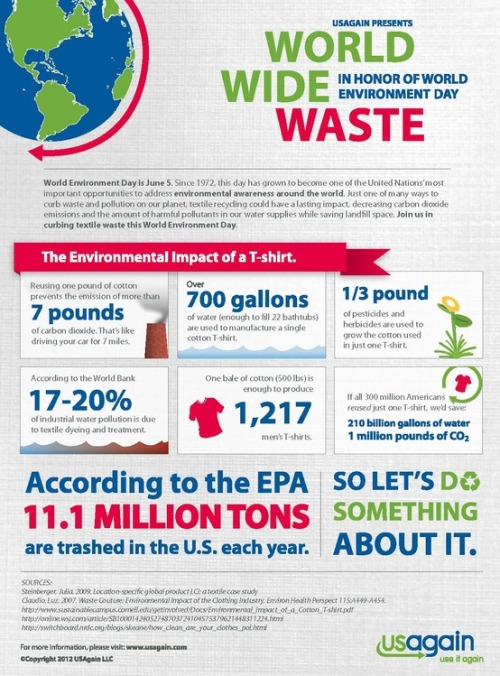 World Wide Waste In Honor of World Environment Day