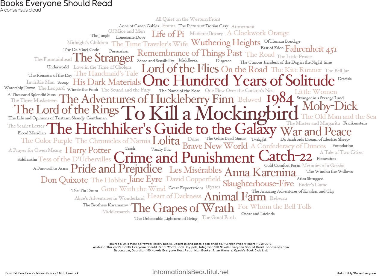 neil-gaiman:  Books Everyone Should Read — an infographic. From http://www.informationisbeautiful.net/visualizations/books-everyone-should-read/ CREDITS — RESEARCH & DESIGN: DAVID MCCANDLESS, MIRIAM QUICK, MATT HANCOCK DATA: BIT.LY/BOOKSEVERYONE SOURCES: UK'S MOST BORROWED LIBRARY BOOKS, DESERT ISLAND DISCS BOOK CHOICES, PULITZER PRIZE WINNERS (1948-2010) ASKMETAFILTER.COM'S BOOKS EVERYONE SHOULD READ, WORLD BOOK DAY POLL, TELEGRAPH 100 NOVELS EVERYONE SHOULD READ, GOODREADS.COM, BSPCN.COM, GUARDIAN 100 NOVELS EVERYONE MUST READ, MAN BOOKER PRIZE WINNERS, OPRAH'S BOOK CLUB LIST.  <3