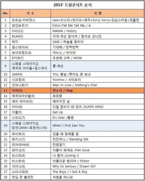 myrandomboyfriends:  [INFO] 2013 Dream Concert Performance List Boyfriend is the 7th performer and will perform Janus and I yah cr: Boyfriend Facebook Page