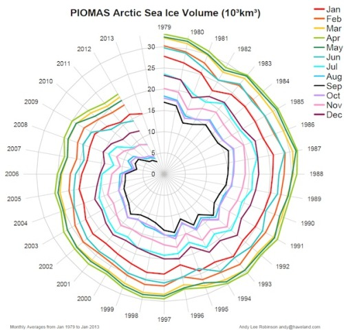 Must see graphic shows that arctic sea ice volume really is in a death spiral.