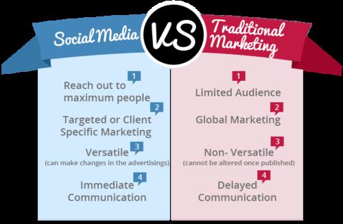 Dissertation on experiential marketing