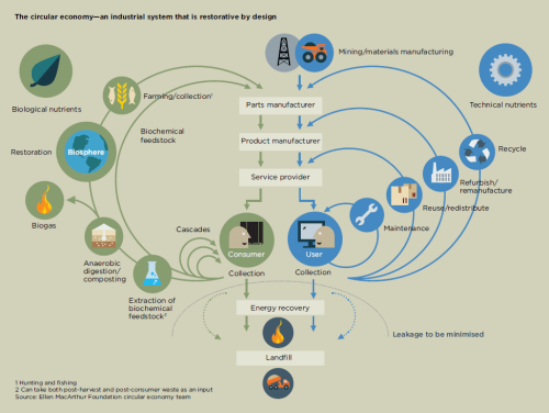 The circular economy—an industrial system that is restorative by design