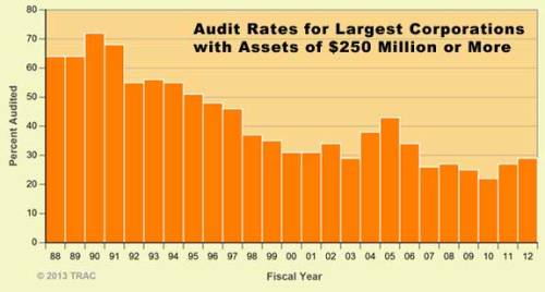Risk of IRS Audit Declines for Many Businesses