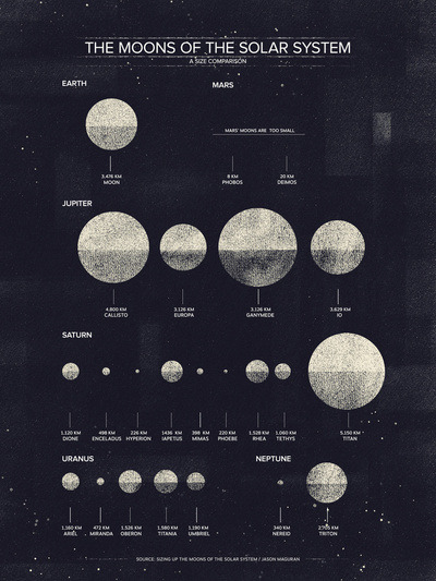 designbinge:  The Moons of the Solar System Art Print by Dan Matutina