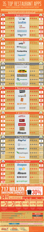 (Click To Enlarge The Image)  35 Most Popular Restaurant Apps  If you are someone who likes to digitally enhance your restaurant dining experiences, this infographic is for you. It shows you the 35 most popular iOS and Android apps consumers are using for finding local restaurants, reviews, paying the check and earning loyalty rewards. The infographic not only shows you which restaurant apps are downloaded the most, but it helpfully includes each app's rankings for Android and iOS, along with the star ratings each has received. Reblog this post and tell us which of these apps you find the most useful   Tags:  Verizon Wireless, Restaurant, Apps, Android, iOS