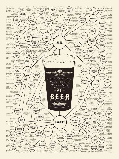 Beer cheatsheet :)