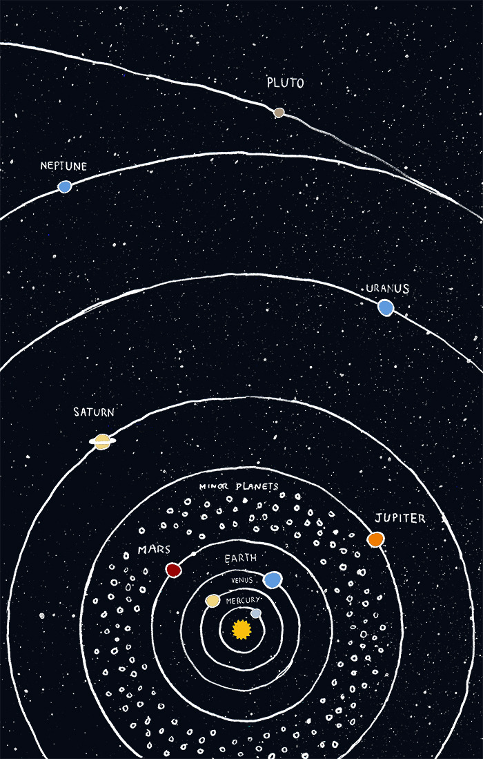 jtotheizzoe:  linear-thoughts:  The solar system (simplified version without all the comet gizmos and whatnot).Pluto is a planet. He's my bro.  Look at Pluto coming out of nowhere like some sort of elliptical rebel.  luto