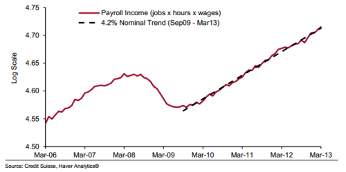 Nominal income growth trend since recovery started (from payrolls, including this morning's report): steady, rising, insufficient.  (Cardiff)