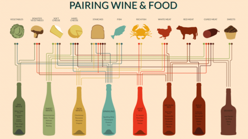 Source: Pair Any Dish to a Perfect Wine with This Handy Chart