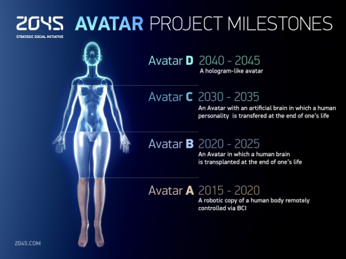 "Dmitry Itskov thinks we can have inhabitable avatars for our minds by 2045. I'm not convinced. Our understanding of the brain is limited, and even what we think we know is constantly in flux. Besides that, we have no idea what it is to be a brain without a body. Is it really possible to extract thoughts, emotions, personality, etc. — all of which are epiphenomena? Perhaps it's possible to map something that mimics neuron activities (we don't even have that figured out) but how will that thing fare without the rest of what those neurons are normally connected to (the body)? There's also the question of The Uncanny Valley. It's not unreasonable to think that this can be solved by 2045, but personally I doubt I'm going to want to interact with an avatar in 2015. A robot is fine, but when there's supposed to be a ""human"" inside and one should take whatever face it has seriously, that's a different story."