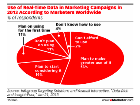 EMarketer: More Companies Using Real-Time Marketing As Social Media Analytics Improve
