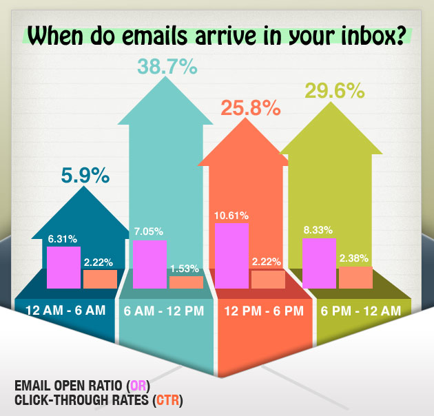 (via 24% of all Emails are Opened Within 1 Hour of Delivery)