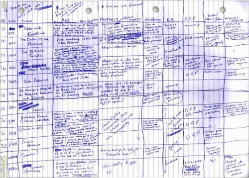 motionlessinsalem:  J.K. Rowling's outline for the fifth book in the series 'The Order of the Phoenix'.