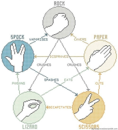 big-bang-overdose:  Rock Paper Scissor Lizard Spock Rules ExplainedClick for the best big bang tumblr ever.