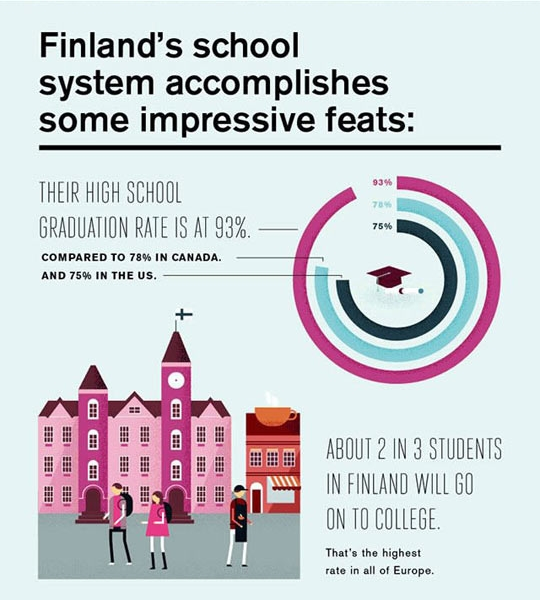 aliisa-jones:  The temptation to move to Finland for my sons education.