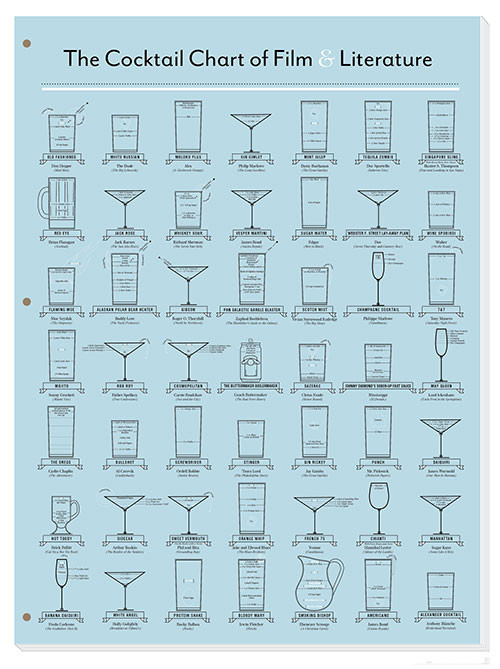 "largeheartedboy:  ""The Cocktail Chart of Film & Literature"" print from Pop Chart Lab lists famous drinks from books and movies, complete with recipes."
