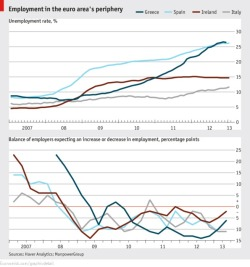 Peripheral employment Mar 12th 2013, 17:00 by Economist.com  LAST week Greece reported the first monthly fall in its unemployment rate since May 2008. Although the rate stands at 26.4% for December, more than double the euro-area average, other indicators from Greece hint at the possibility of a turnaround in the jobs market. In the same month seasonally adjusted employment jumped 40,000, suggesting that the improving unemployment rate is not just down to job-seekers giving up. In addition, the latest numbers on firms' hiring intentions show fewer companies plan to fire staff and more expect to hire, according to ManpowerGroup, a recruitment consultancy. Parts of Greece's economy have become more competitive, with earnings dropping almost 30% from peak. Ireland is in the same boat. There unemployment rates have edged down 0.4 percentage points from peak of 15.1%. Wages are adjusting and employers are more positive, too. In Spain and Italy, however, (ManpowerGroup do not cover Portugal) wages have increased steadily, keeping their economies uncompetitive. Employers in both economies remain more keen to fire and less willing to hire than they were a year ago. Many workers on the European periphery are still waiting for a turnaround.