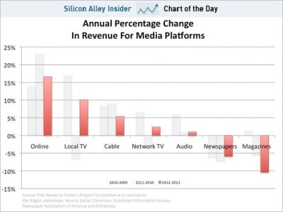 emergentfutures:  CHART OF THE DAY: Where The Money Is Going In The Media Business Full Story: Business Insider