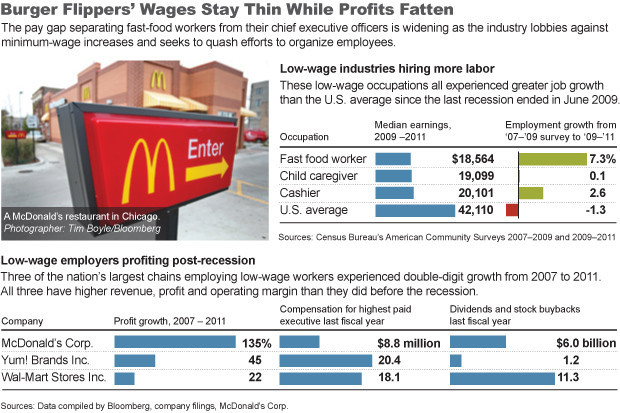 Fast food profits soar, while fast-food wages stay the same: Here's your depressing graphic of the day, via Bloomberg.