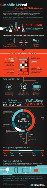 Infographic: Mobile Devices Overtake Daily Life New Relic predicts an increase in the mobile app market to more than 89 billion downloads by 2015.