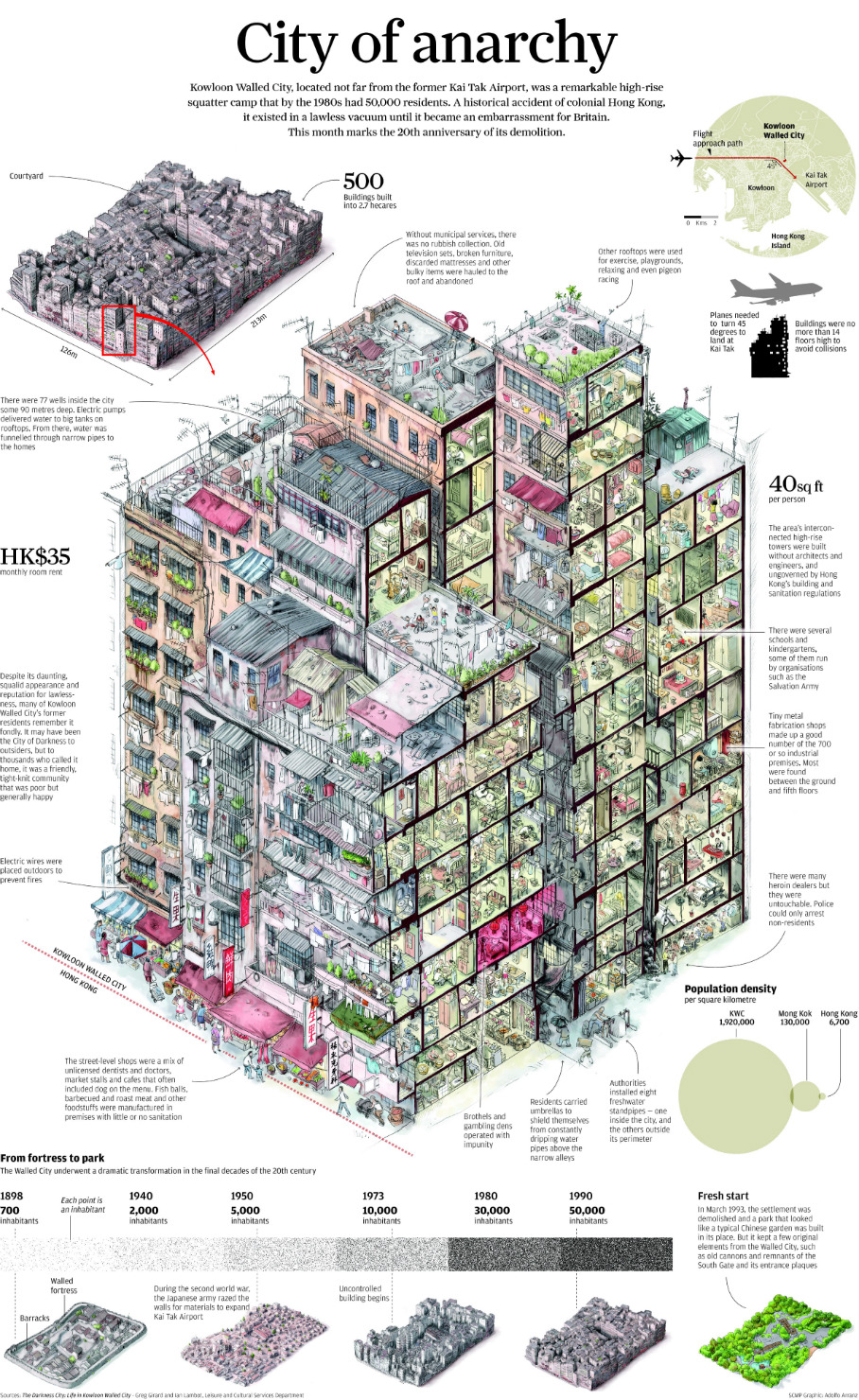 It's been twenty years since the demolition of the Kowloon Walled City. To mark this anniversary, the South China Morning Post has created an info-graphic that details the facts and figures of what life was like inside this architectural oddity.  For the best part of the 20th century, the walled city was like a glitch in the urban fabric of Hong Kong; a solid 2.7 hectare block of unrestrained city and the most densely populated place on earth. The height of the Walled City rose with the rest of Hong Kong. In the 1950s, housing usually consisted of wooden and stone low-rises. In the '60s, concrete buildings of four or five storeys appeared. And in the '70s, many were replaced by blocks of 10 storeys or more. The site became chaotically cramped, with buildings so close to each other that in some it was impossible to open a window. (via)