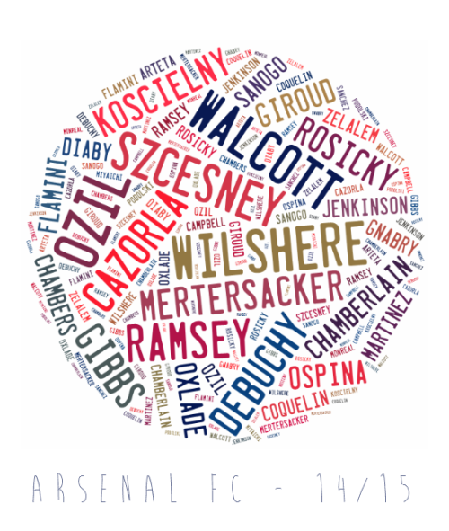 Arsenal FC 14/15 - Squad Map